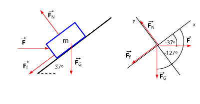 how to find the flow is in static equilibrium